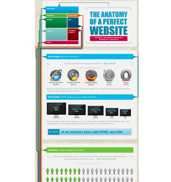 The Anatomy Of A Perfect Website Sabot Sites